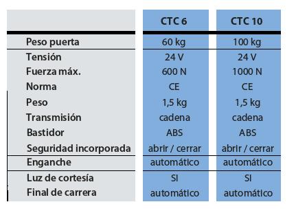 Tabla automatismo CTC 6/10